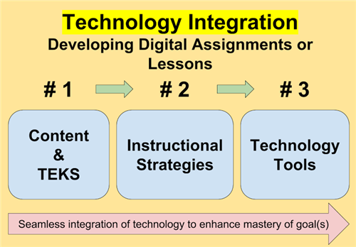 3 steps toward technology integration for developing digital assessments or lessons
